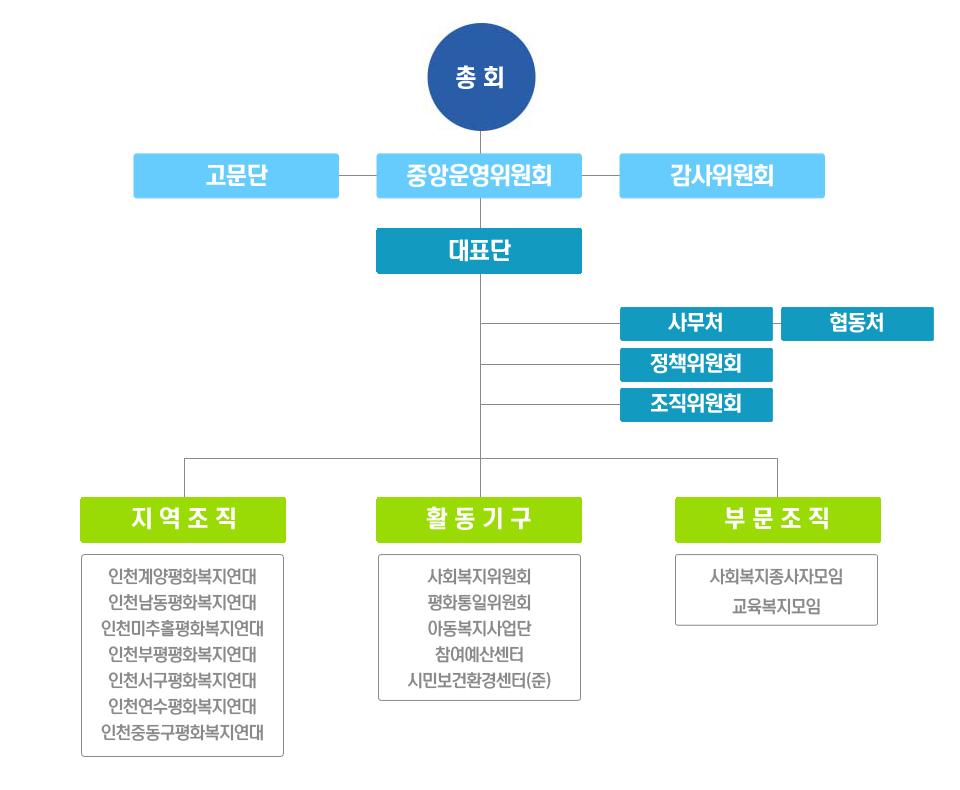 조직도(2020_05)_수정.jpg