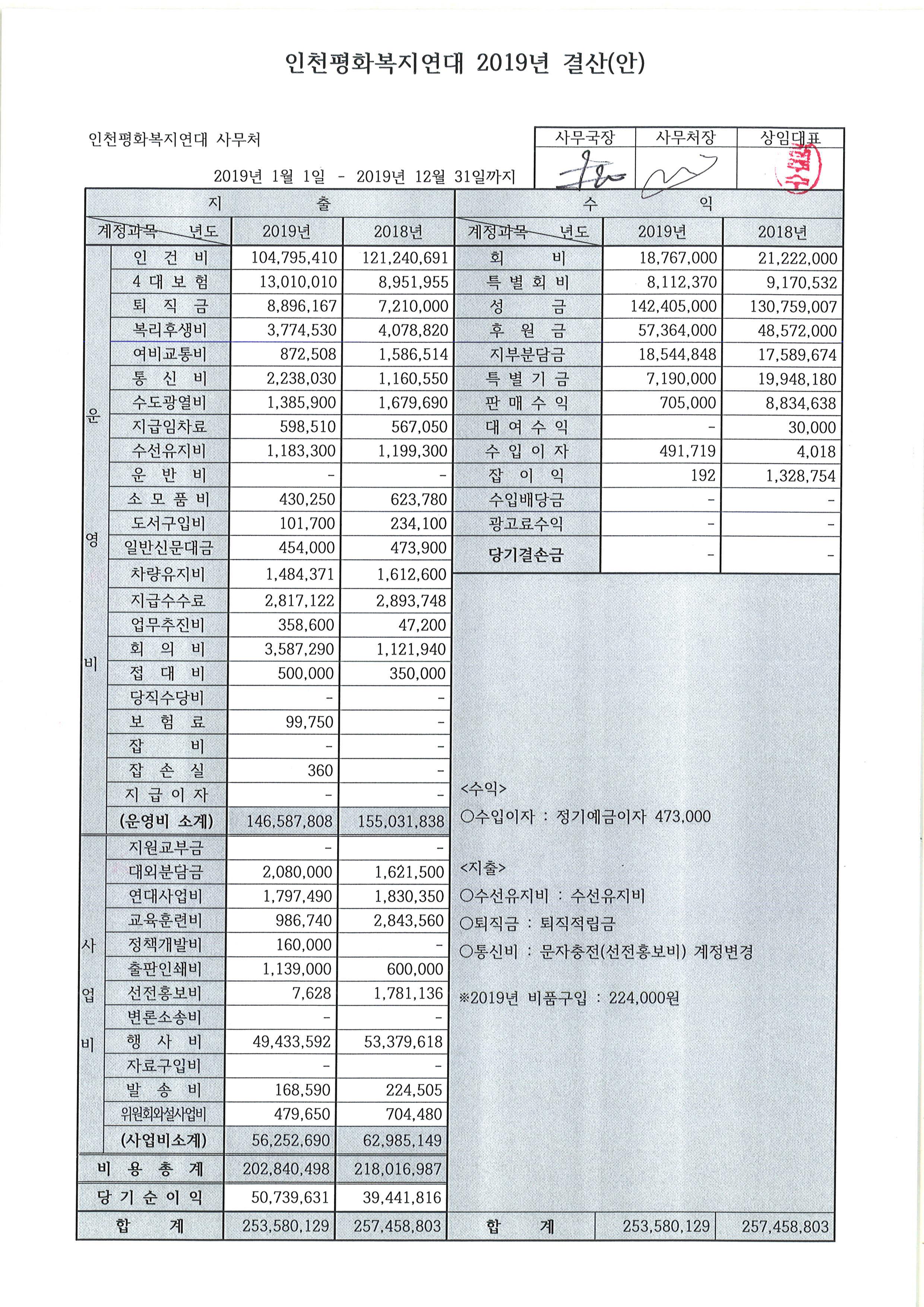 2020년정기총회_2019결산(1).jpg