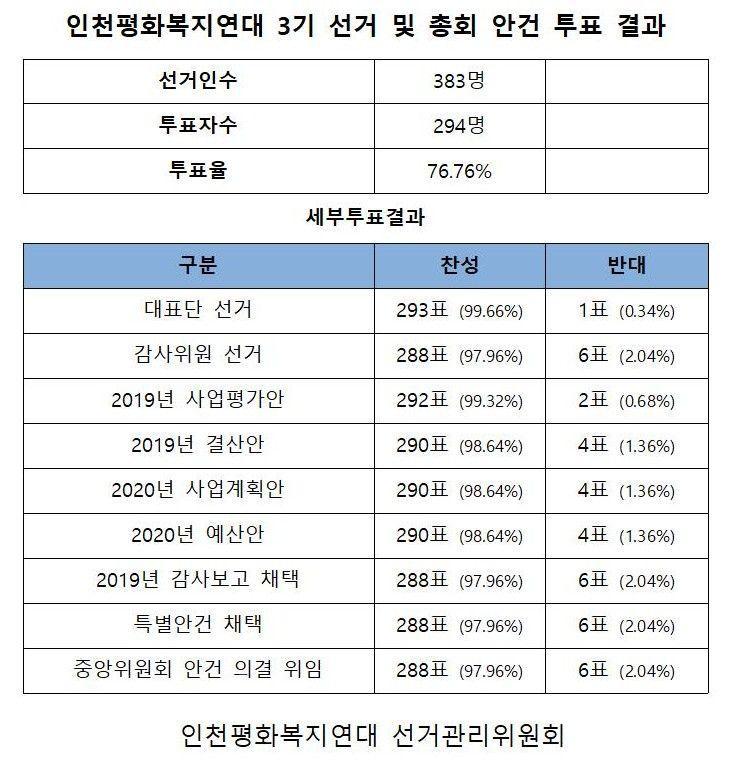 인천평화복지연대 선거 결과.jpg